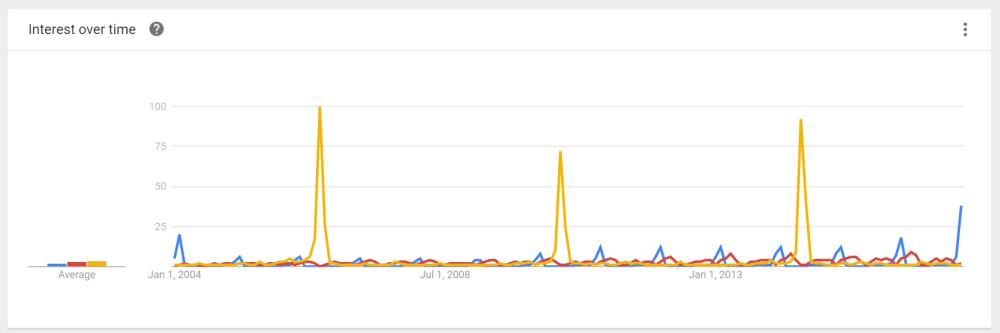 google-trends-5